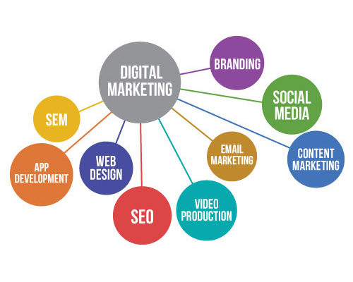 What web designers need to know about digital marketing